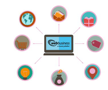 e-ticaret sitesi izmir